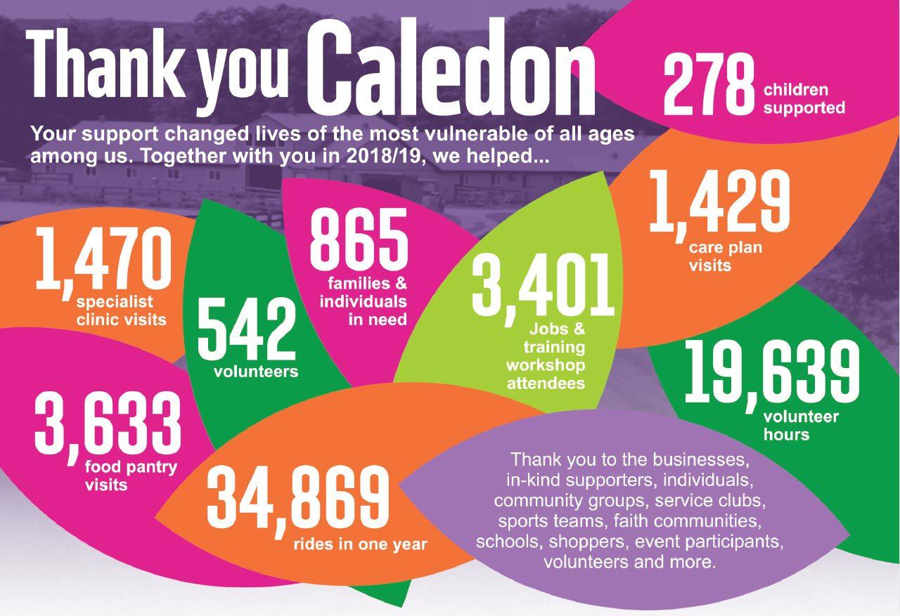 Thank You Caledon